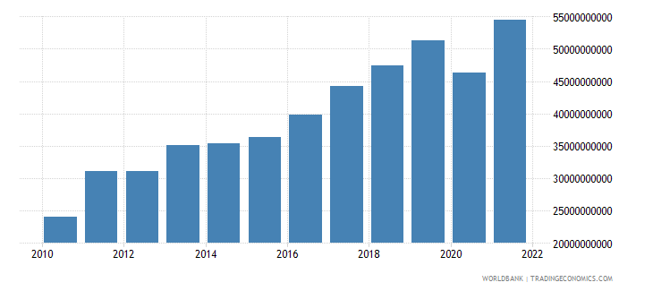 moldova exports of goods and services constant lcu wb data