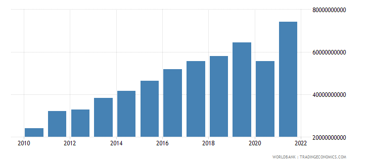 moldova exports of goods and services current lcu wb data