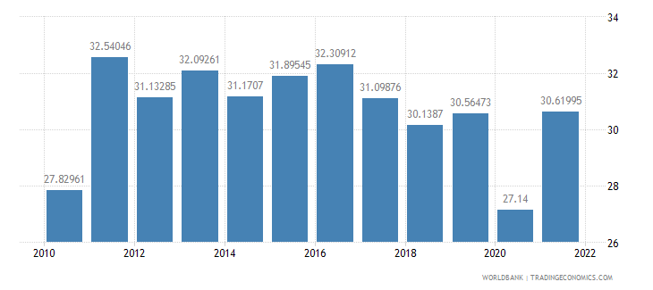 moldova exports of goods and services percent of gdp wb data