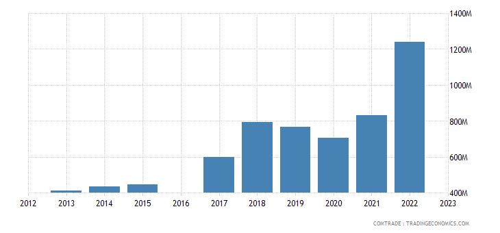 moldova exports romania