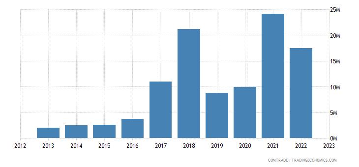 moldova exports serbia