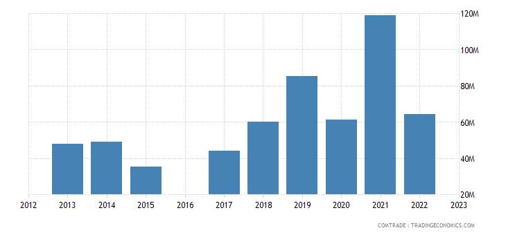 moldova exports switzerland