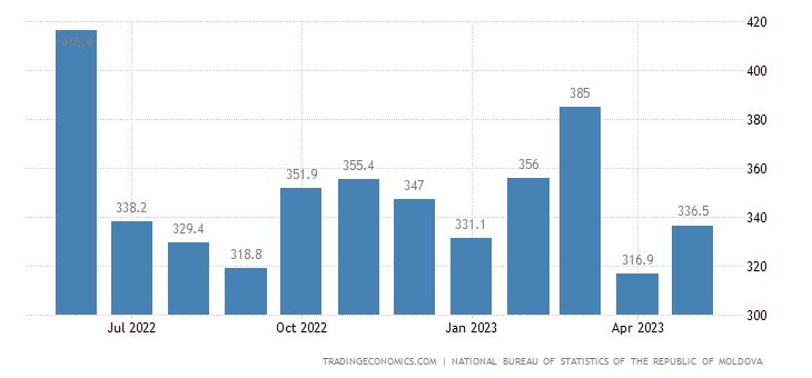 Moldova Exports