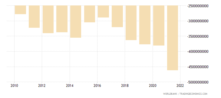 moldova external balance on goods and services constant lcu wb data