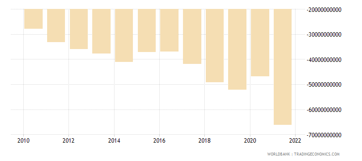 moldova external balance on goods and services current lcu wb data