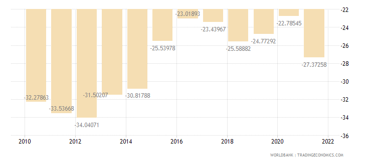 moldova external balance on goods and services percent of gdp wb data