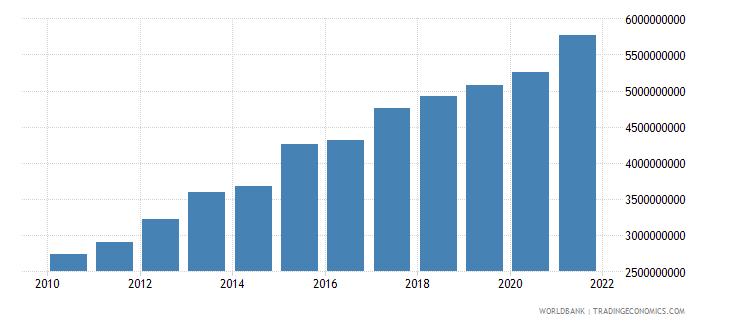 moldova external debt stocks long term dod us dollar wb data