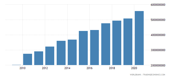 moldova external debt stocks long term dod us dollar wb data
