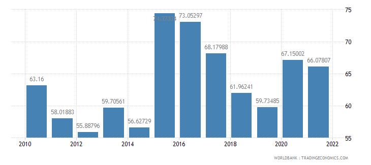 moldova external debt stocks percent of gni wb data