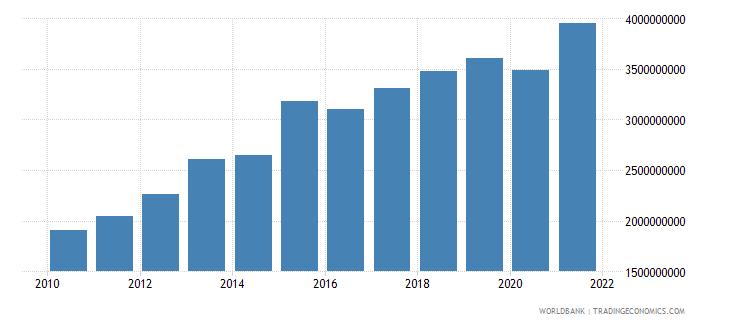 moldova external debt stocks private nonguaranteed png dod us dollar wb data