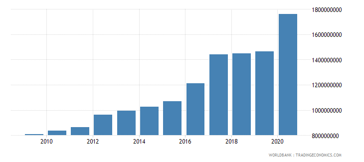 moldova external debt stocks public and publicly guaranteed ppg dod us dollar wb data