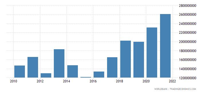 moldova external debt stocks short term dod us dollar wb data