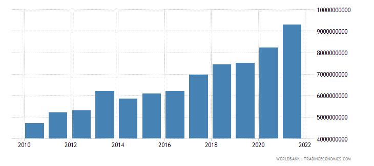 moldova external debt stocks total dod us dollar wb data