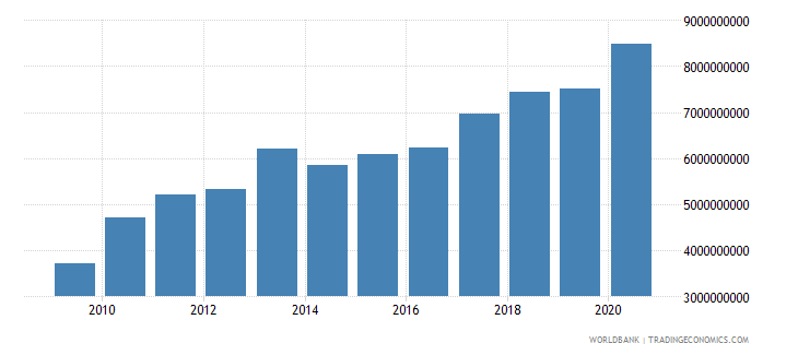 moldova external debt stocks total dod us dollar wb data