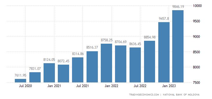 Moldova Total External Debt