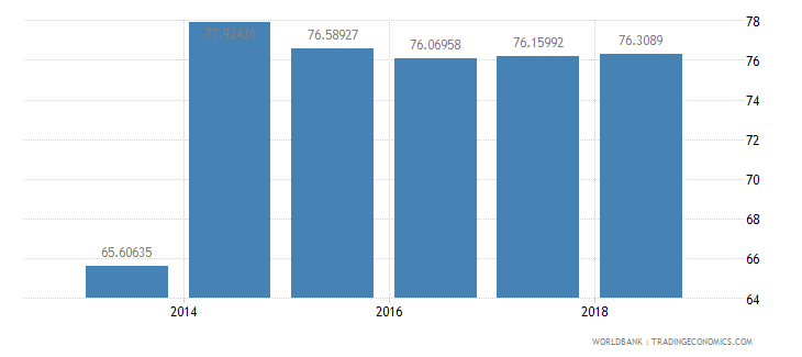 moldova female share of graduates in social science business and law percent tertiary wb data