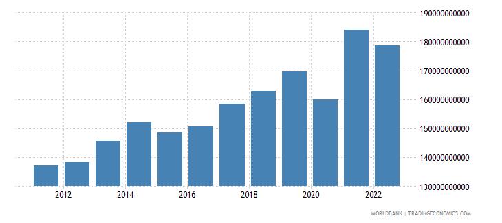 moldova final consumption expenditure constant lcu wb data