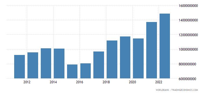 moldova final consumption expenditure current us$ wb data