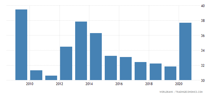 moldova financial system deposits to gdp percent wb data
