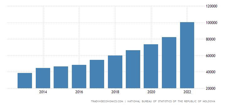 Moldova Fiscal Expenditure