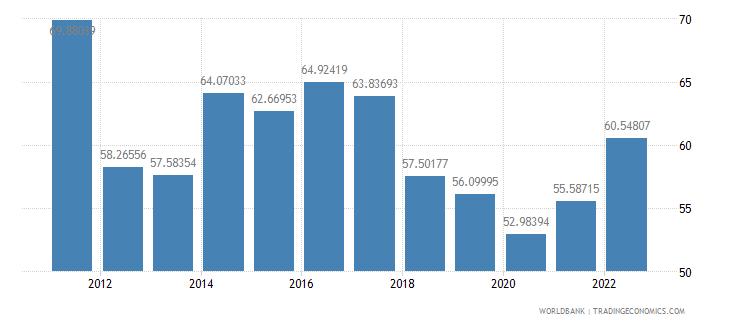 moldova food exports percent of merchandise exports wb data