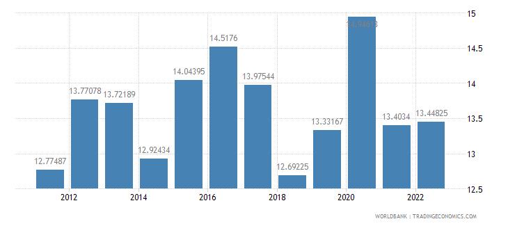 moldova food imports percent of merchandise imports wb data