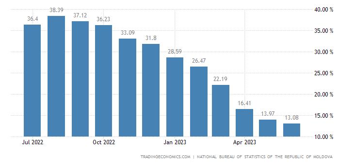 Moldova Food Inflation