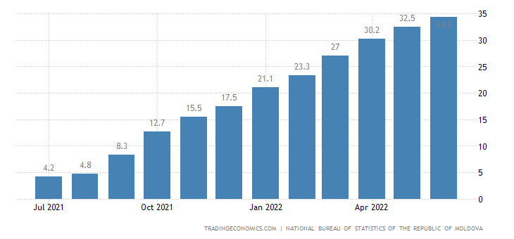 Moldova Food Inflation