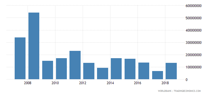 moldova foreign direct investment net inflows in reporting economy drs us dollar wb data