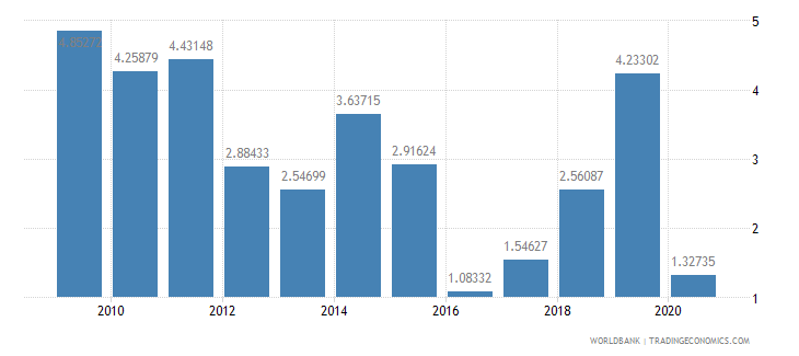 moldova foreign direct investment net inflows percent of gdp wb data