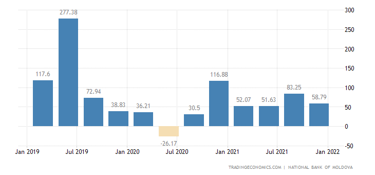Moldova Foreign Direct Investment - Net Inflows