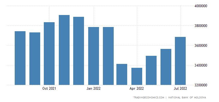 Moldova Foreign Exchange Reserves