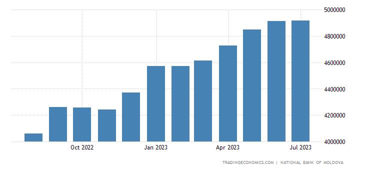 Moldova Foreign Exchange Reserves