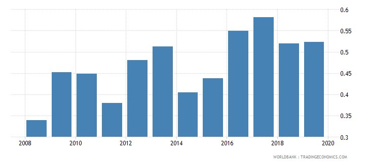 moldova foreign reserves months import cover goods wb data