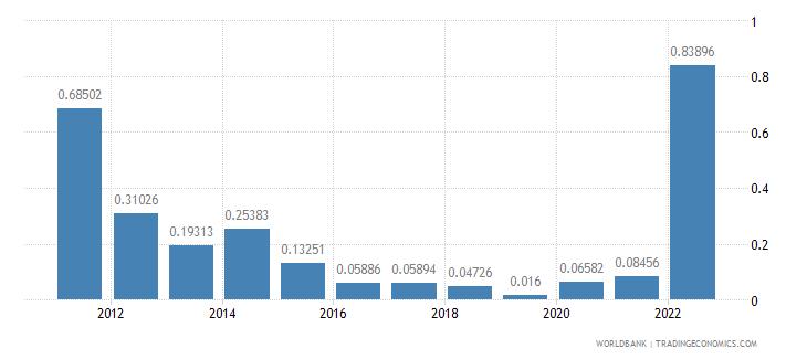 moldova fuel exports percent of merchandise exports wb data