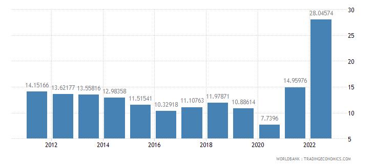 moldova fuel imports percent of merchandise imports wb data