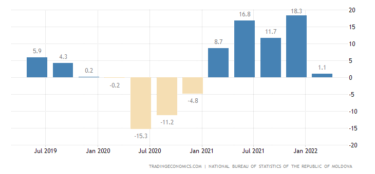 Moldova GDP Annual Growth Rate