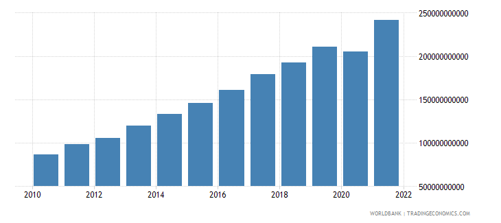 moldova gdp at market prices linked series current lcu wb data