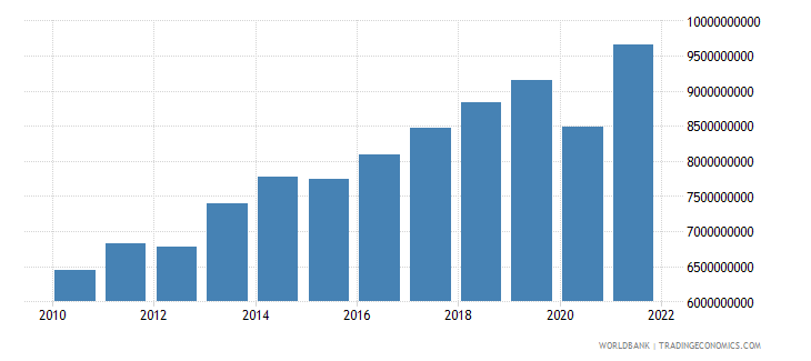 moldova gdp constant 2000 us dollar wb data