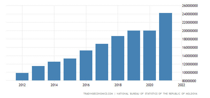 Moldova GDP Constant Prices