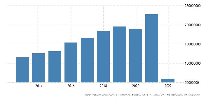 Moldova GDP Constant Prices