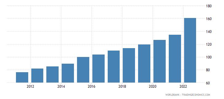 moldova gdp deflator base year varies by country wb data