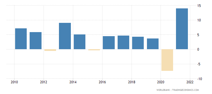 moldova gdp growth annual percent 2010 wb data