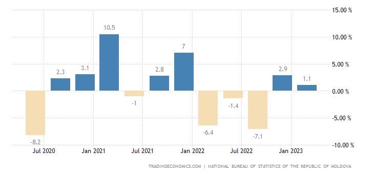 Moldova GDP Growth Rate