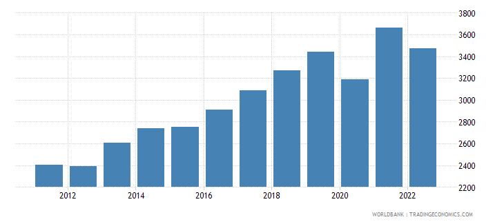 moldova gdp per capita constant 2000 us dollar wb data