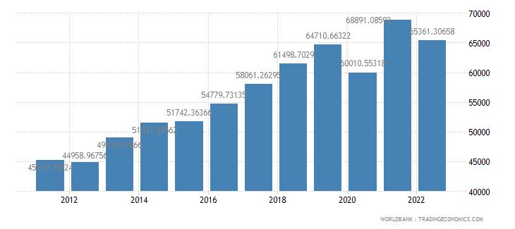 moldova gdp per capita constant lcu wb data