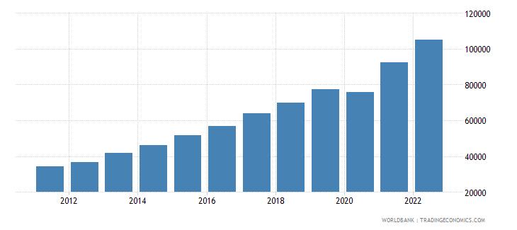 moldova gdp per capita current lcu wb data