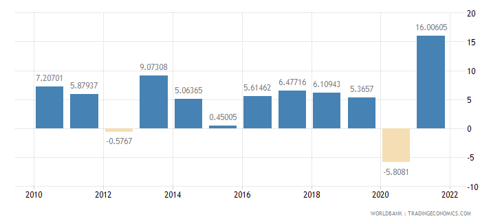 moldova gdp per capita growth annual percent wb data