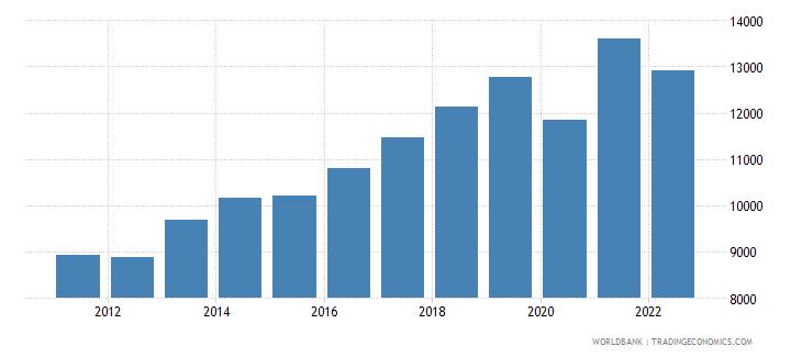 moldova gdp per capita ppp constant 2005 international dollar wb data