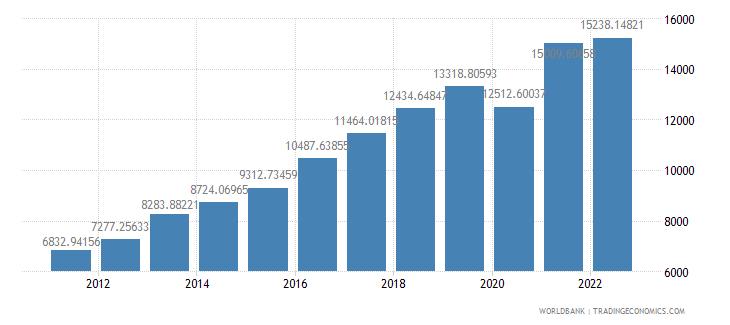 moldova gdp per capita ppp us dollar wb data